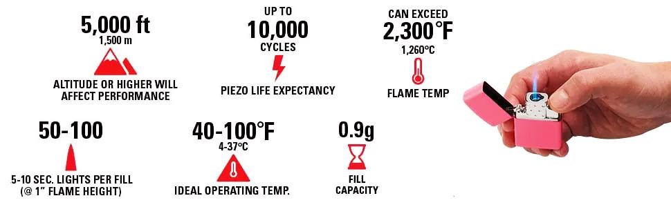 Спецификация газового модуля Zippo
