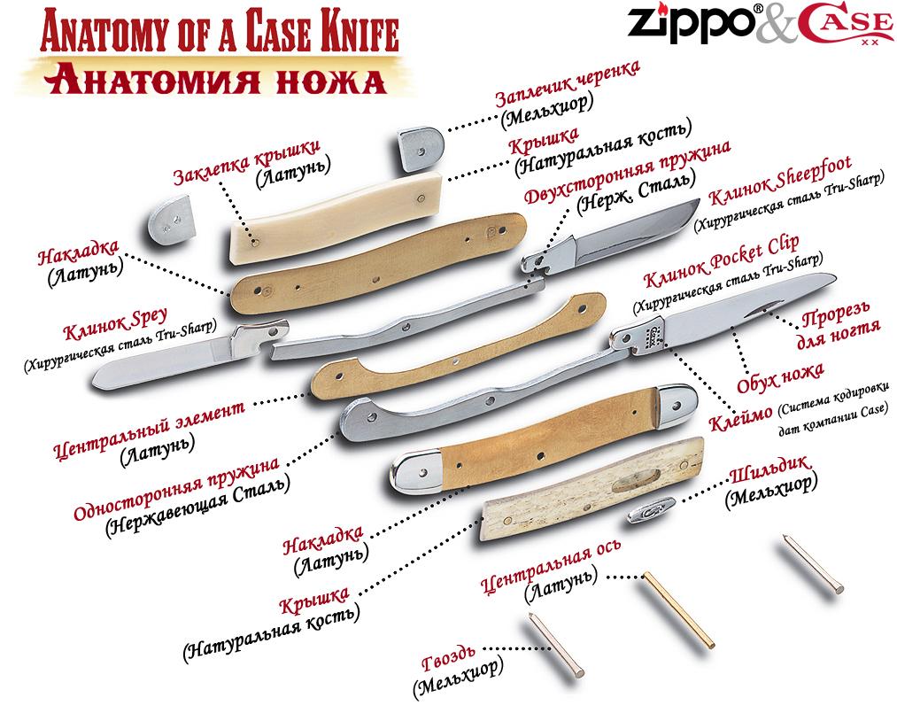 Детальная конструкция складного ножа Zippo