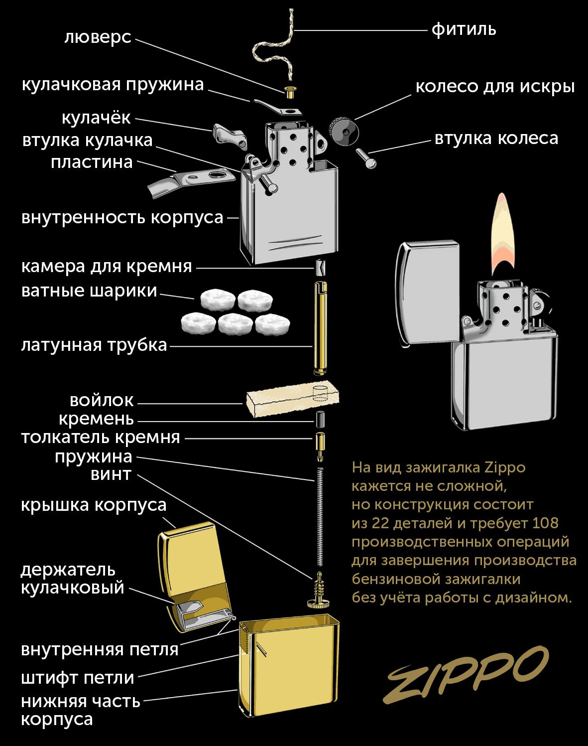 Детальная конструкция бензиновой зажигалки Zippo