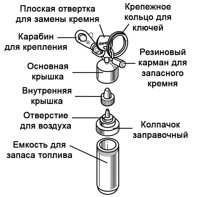 121503 Брелок канистра Fuel Canister Zippo в деталях